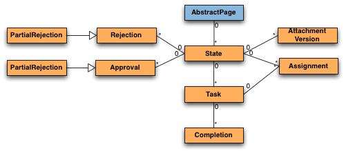 Java API - Comala Workflows Latest - Comalatech