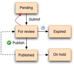 Technical Documentation Workflow - Workflows Exchange - Comalatech